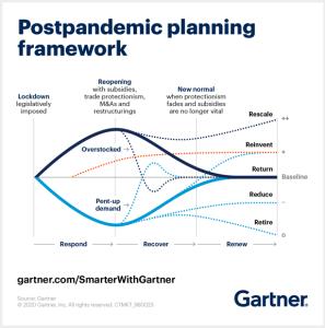 Postpandemic planning framework