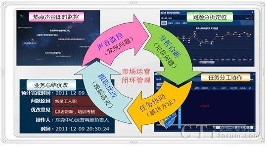 教學質量閉環監控體系怎么翻譯-