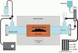 ccvd-carbon-nanotubes-process-flow