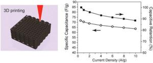 scientists-use-graphene-based-inks-3d-print-ultralight-supercapacitors-drawing