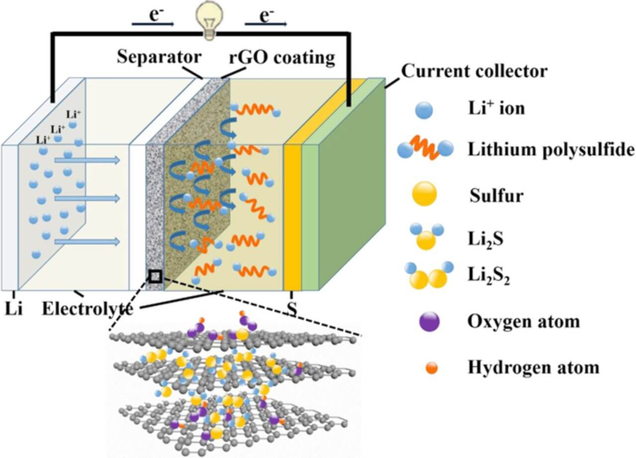 lithium-reduced-graphene-oxide-battery