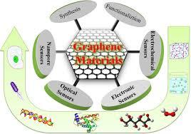 graphene-sensors