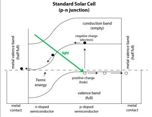 Graphene-Schottky-Junction-GaAS-Solar-Cells
