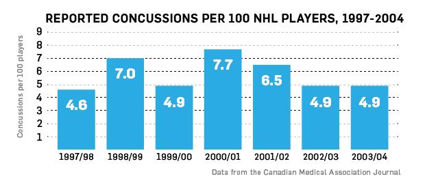 Concussions graph 1