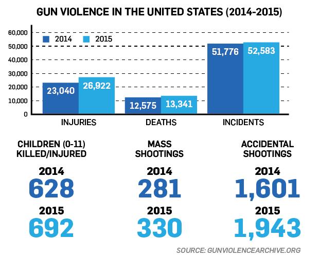 Gun Violence 1