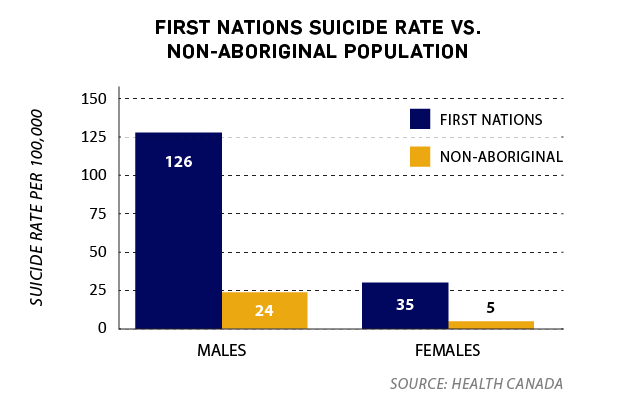 First nations suicides