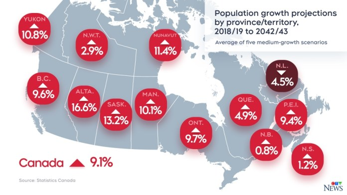 Population growth by province