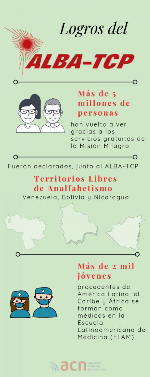 Infografía sobre el ALBA
