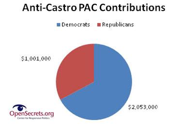donaciones-pacs-anticastristas
