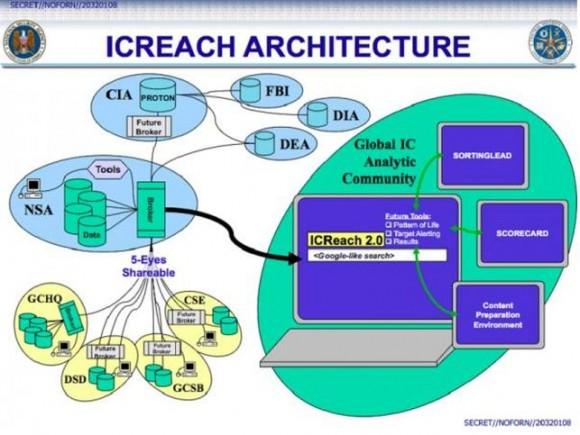 Arquitectura de ICREACH