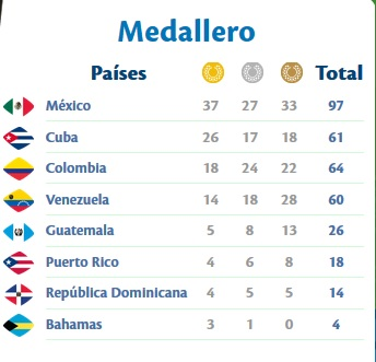 medallero 19-11 mediodia
