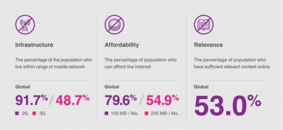 causas de la no conexión a internet