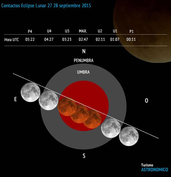 contactos-eclipse-lunar-septiembre-2015