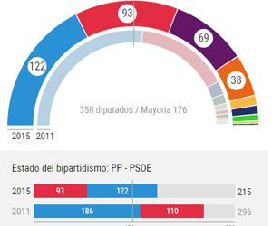 Infografía: El Mundo.