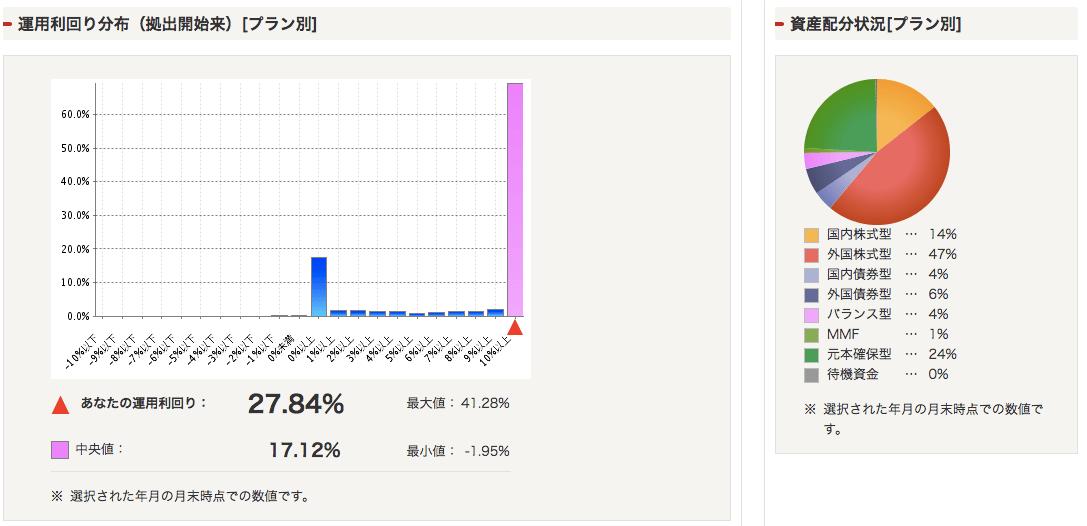 確定拠出年金_総合サービス2015年1月
