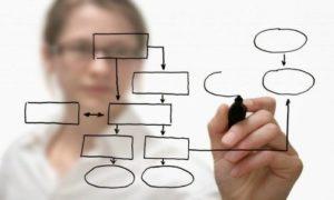 jerarquizar tus ideas - como se hace un esquema