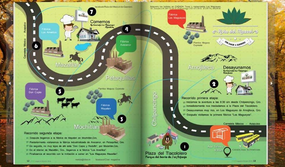 ruta del mezcal de Guerrero