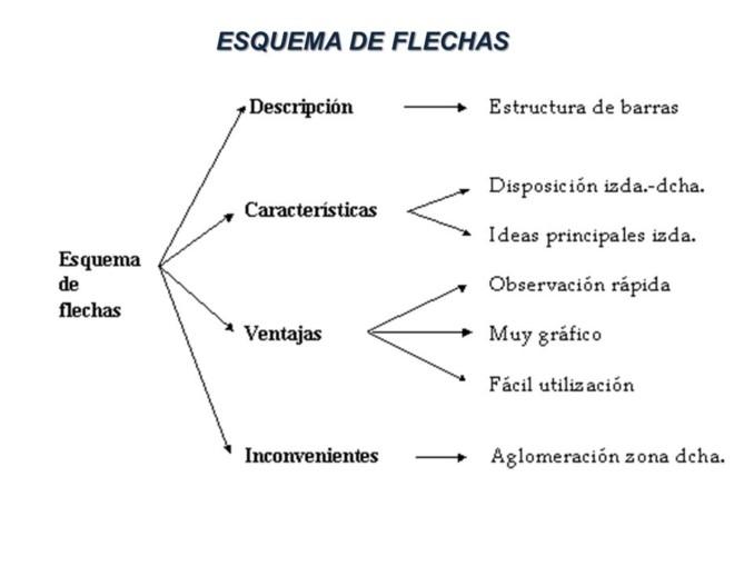 tipos de esquemas - como se hace un esquema