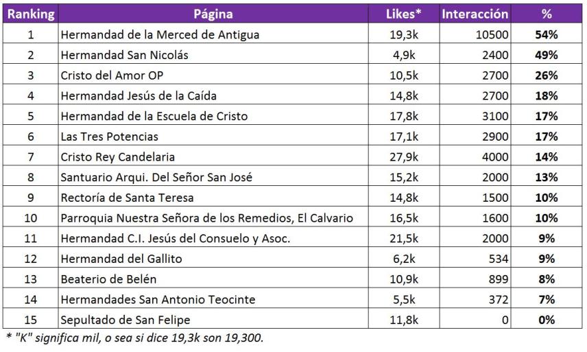 Interaccion de las Hermandades en Guatemala. Fuente_ Datos recopilados de Facebook
