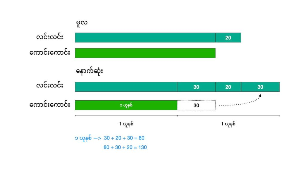 Intermediate bar model used in Singapore maths teaching