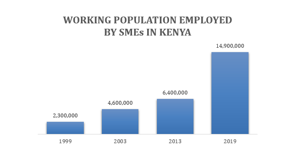 Support For SMEs in Kenya During Covid-19