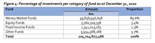 Source: Capital Markets Authority: Collective Investments Scheme Quarterly Report: Quarter 4 2020.