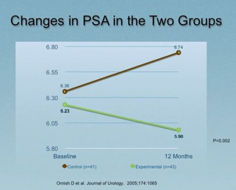 Changes in PSA in the 2 Groups: The Prostate Specific Antigen (PSA) reflects cancer growth, suggesting that in the control group (top line in the graph) prostate cancer grew, but in the lifestyle change group cancer decreased.