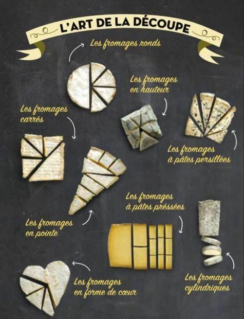 découpe fromages - Trucs et astuces pour la cuisine