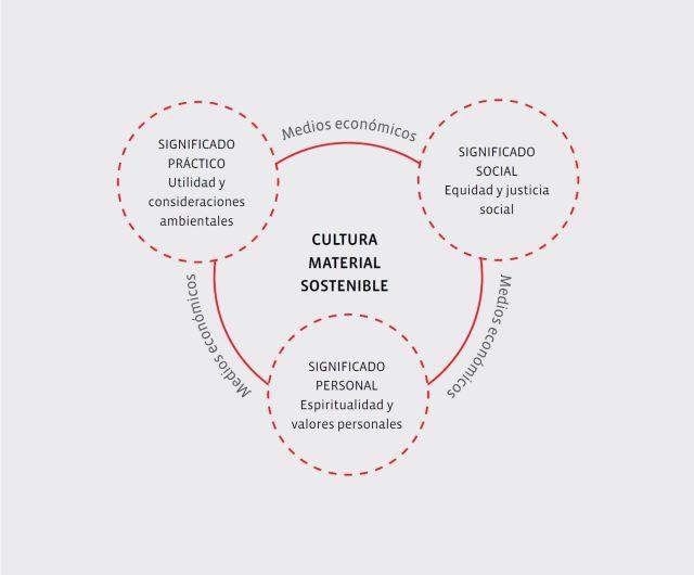 Esquema de Quadruple Bottom Line for Sustainability. Fuente: elaboración propia basada en Walker, Stuart. The Spirit of Design. Objects, Environment and Meaning. Routledge, 2011.