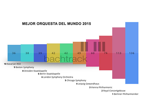Las diez mejores orquestas del mundo según la votación de bachtrack.