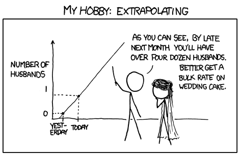xkcd illustrating the danger of graphs