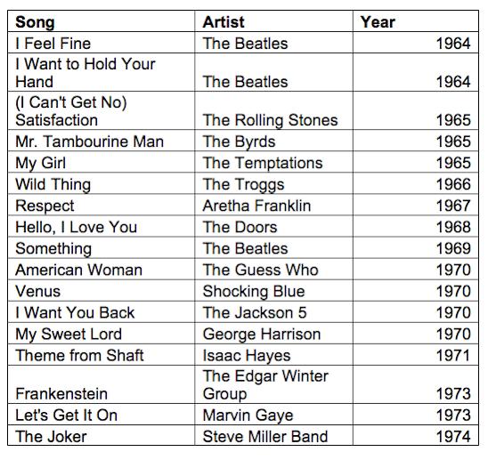 Guitar Star Chart 4