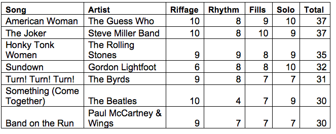 Guitar Star Chart 1
