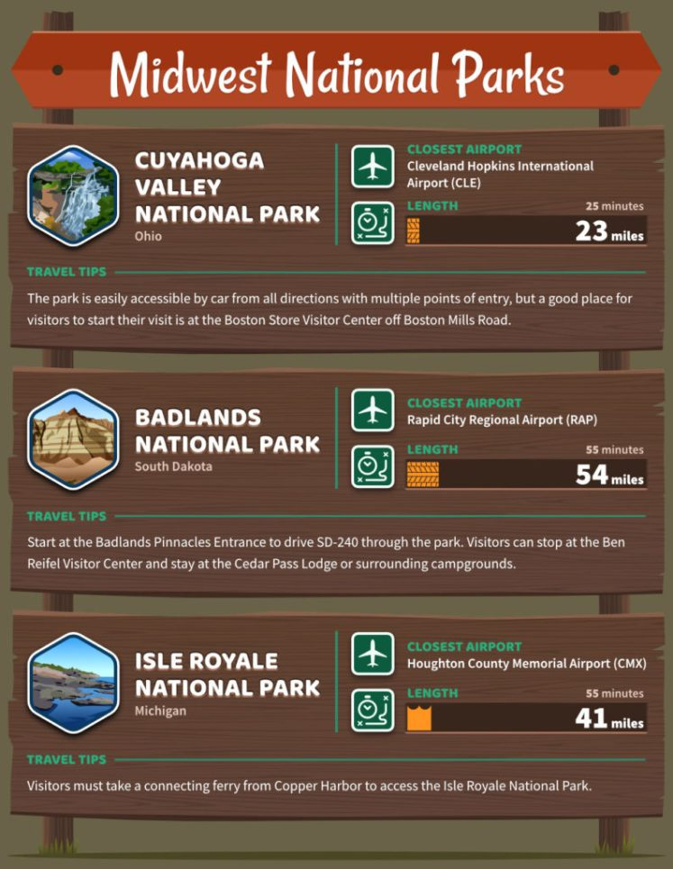 midwest U.S. national parks