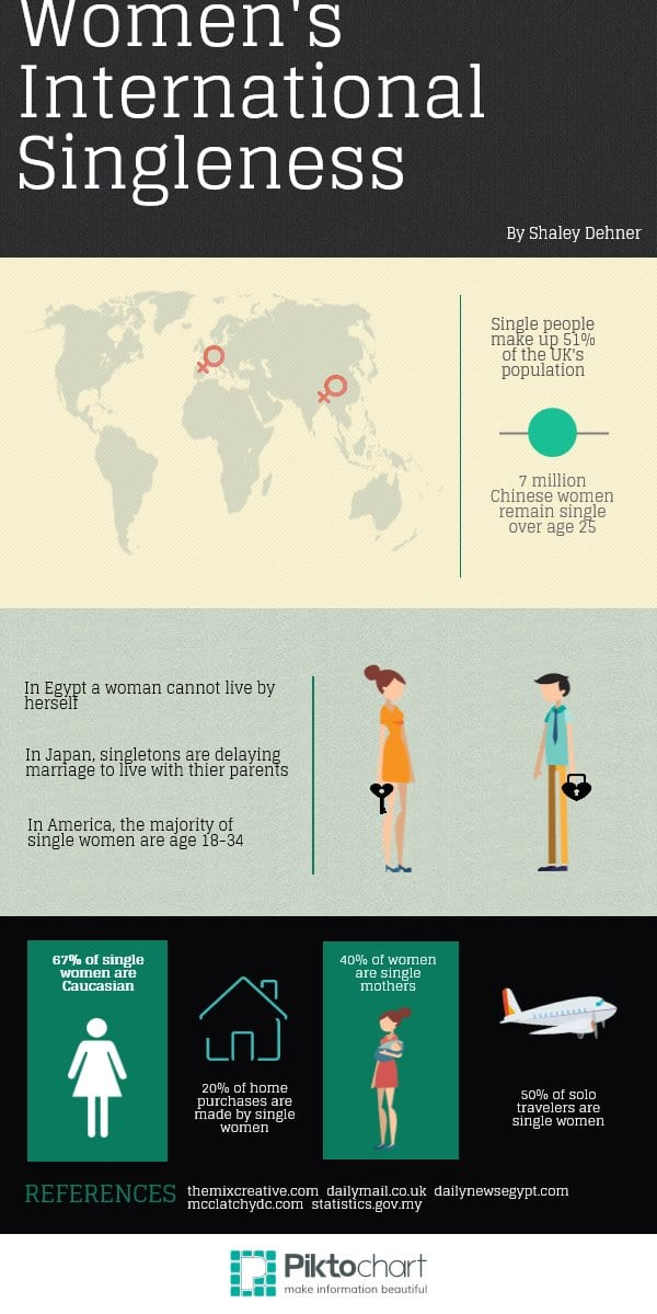 Women's International Singleness