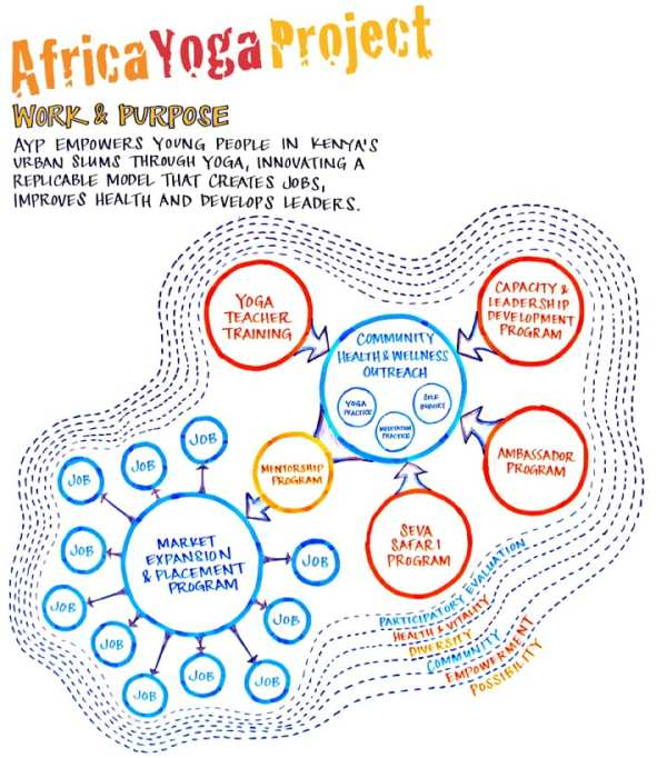 Africa Yoga Project: Changing lives through the practice of yoga