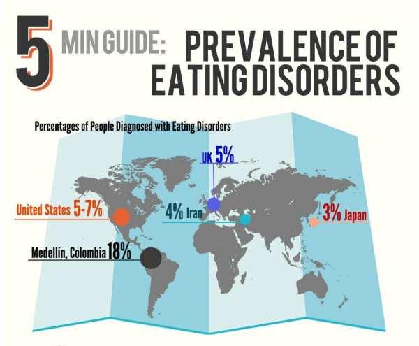 VISUAL: The Skinny on Getting Skinny: Global Prevalence of Eating Disorders
