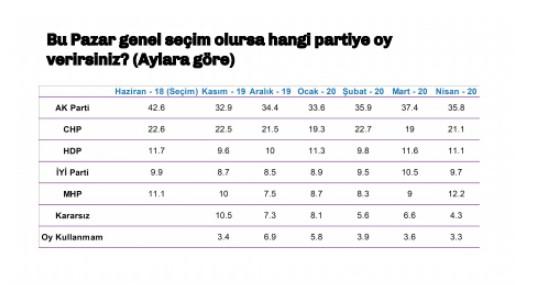 ERDOĞAN EN ÇOK PUAN KAYBEDEN LİDER OLDU  Ankete göre Nisan ayı Liderlerin Başarı Puanı sıralamasında neredeyse her lider düşüş yaşarken, Devlet Bahçeli önceki aya göre artış göstererek üçüncü sırada yer aldı. Recep Tayyip Erdoğan 5,26 puanla birinci sırada yer alırken, Ekrem İmamoğlu ise 4,24 puan ile ikinci sırada yer aldı.