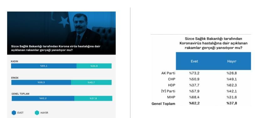 """MHP SEÇMENİ ERDOĞAN'A DAHA MI ÇOK GÜVENİYOR?  AKP'li Cumhurbaşkanı Erdoğan'ın 'Biz bize yeteriz' sloganı ile başlattığı koronavirüse karşı yardım kampanyasına destek yüzde 50.4 oranında.   Ankette ortaya çıkan bir diğer çarpıcı sonuç ise yardım kampanyası konusunda seçmenlerin tercihi oldu. """"İhtiyaç sahiplerine yardım etmek için nereyi tercih edersiniz?"""" sorusuna AKP seçmeninin yüzde 14.8'i 'Cumhurbaşkanlığı kampanyası' yanıtını verirken, MHP seçmenleri arasında bu oran yüzde 31.5 çıktı."""