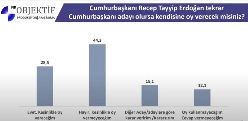 """<p><strong>""""Cumhurbaşkanı Recep Tayyip Erdoğan tekrar Cumhurbaşkanı adayı olursa kendisine oy verecek misiniz?""""</strong> sorusuna yüzde <strong>28,5 'evet, kesinlikle oy vereceğim' </strong>cevabını verirken, yüzde <strong>44,3 ise 'hayır, kesinlikle oy vermeyeceğim</strong> 'cevabını verdi.</p>"""