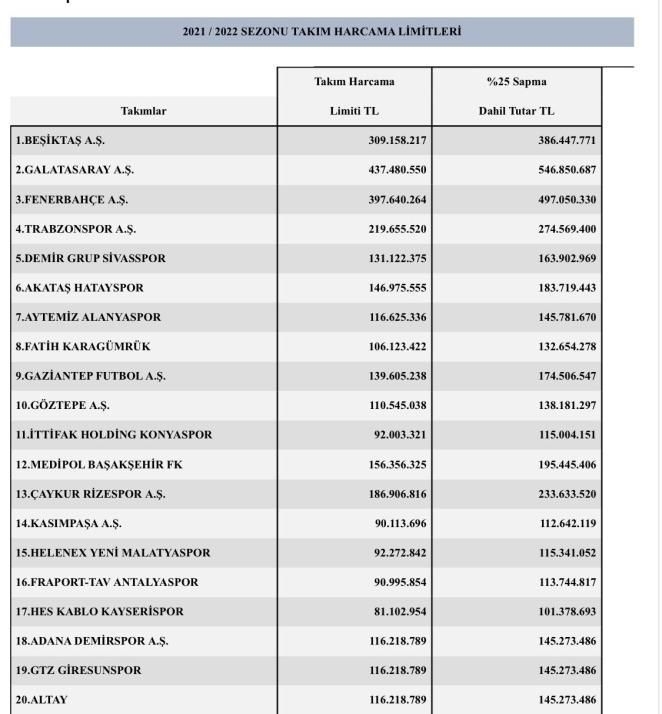 TFF, Süper Lig kulüplerinin harcama limitlerini duyurdu 14