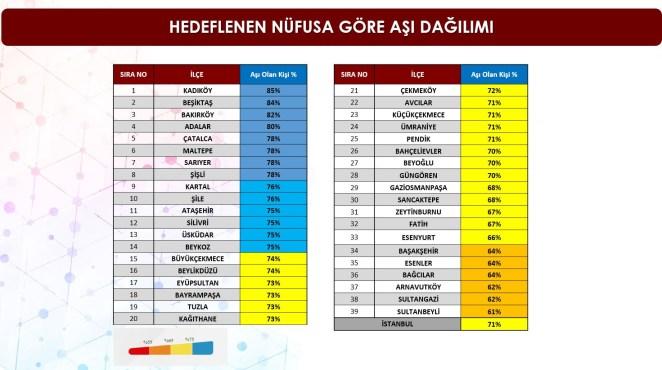 İl Sağlık Müdürü, İstanbul'un aşı raporunu açıkladı 14