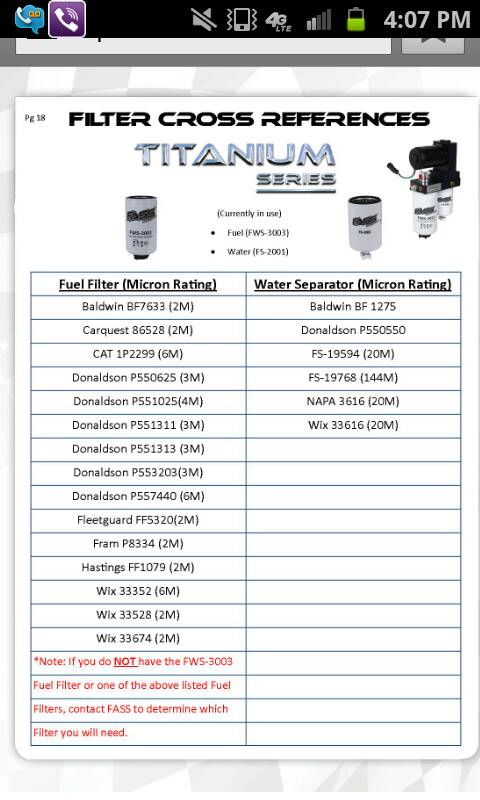 Fass Titanium 150 Filter Options