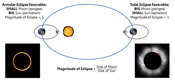 Apparent sizes of Moon and Sun during an eclipse. | www.cupcakesandthecosmos.com
