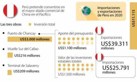 Perú busca convertirse en el hub de Asia en Sudamérica con tres obras portuarias