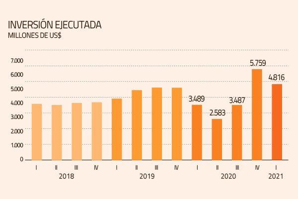 Cuarentenas del primer trimestre afectaron avances de proyectos y la inversión ejecutada cayó 16%