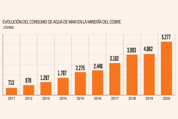 Consumo de agua de mar en la minería crece un 30% y uso de recursos continentales siguen a la baja