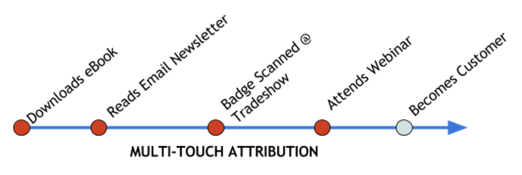 Multi-Touch_Attribution_Model
