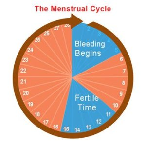 menstrual issues