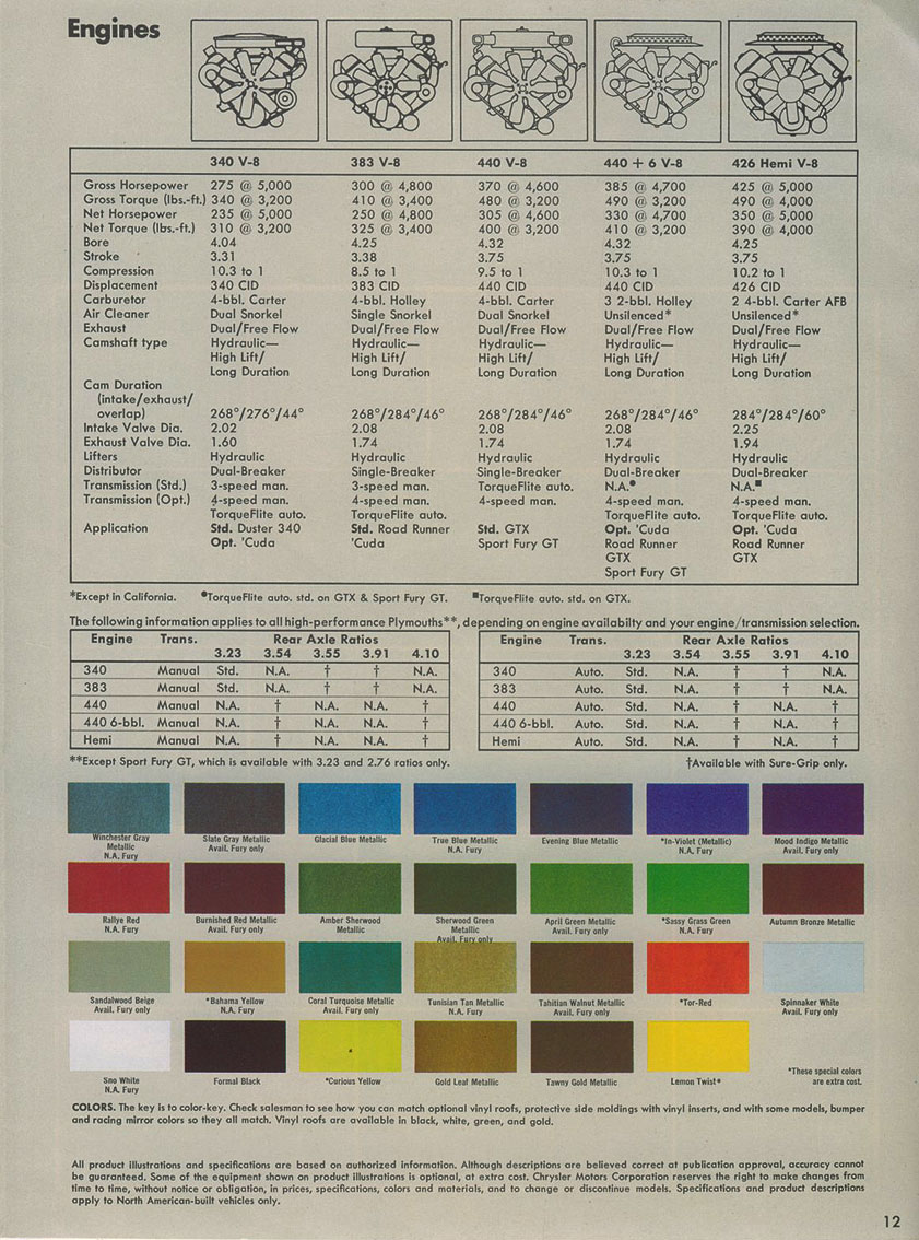 Road Runner Production Numbers By Paint Color